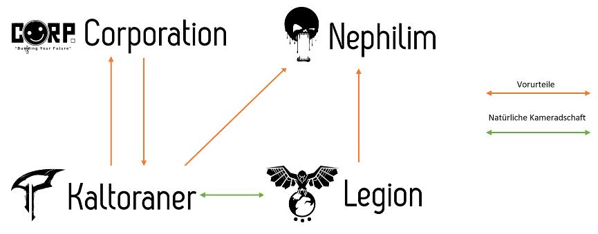 Fragged Empire - Beziehungen der vier Spezies
